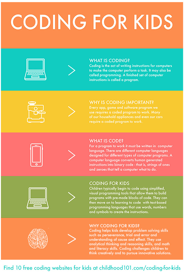 Coding for Kids infographic